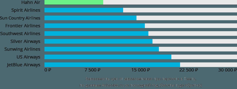 Динамика цен в зависимости от авиакомпании, совершающей перелет в Тампу