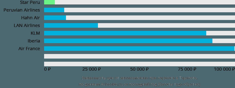 Динамика цен в зависимости от авиакомпании, совершающей перелет в Тарапото