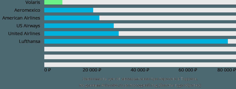 Динамика цен в зависимости от авиакомпании, совершающей перелет в Торреон