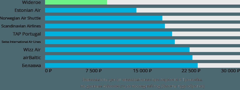 Динамика цен в зависимости от авиакомпании, совершающей перелет в Тронхейм