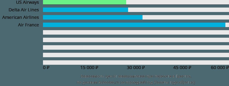 Динамика цен в зависимости от авиакомпании, совершающей перелет Блантвилл