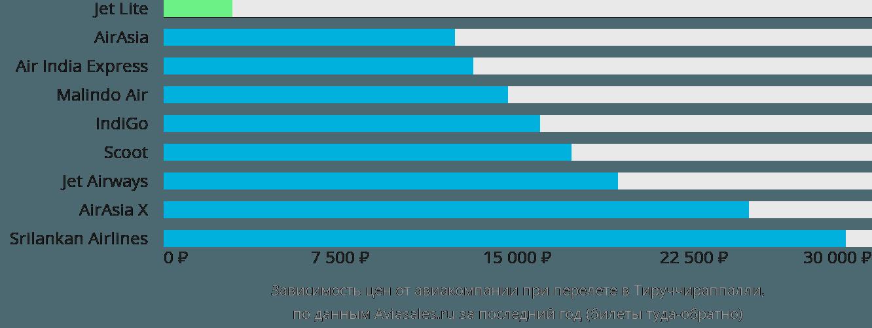 Динамика цен в зависимости от авиакомпании, совершающей перелет в Тируччираппалли