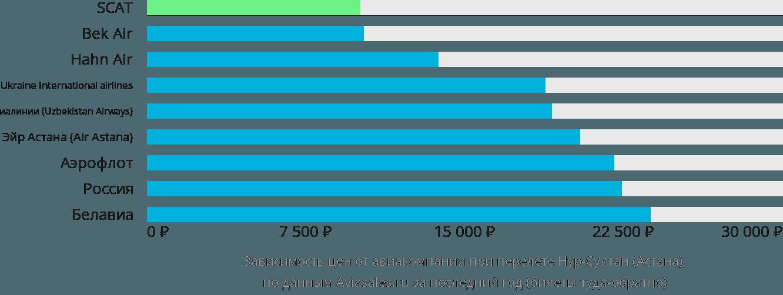 Динамика цен в зависимости от авиакомпании, совершающей перелет в Астану