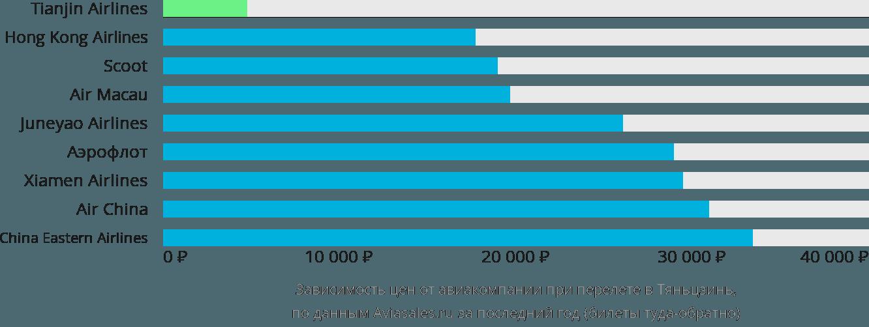 Динамика цен в зависимости от авиакомпании, совершающей перелет в Тяньцзинь