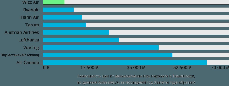 Динамика цен в зависимости от авиакомпании, совершающей перелет в Тимишоару