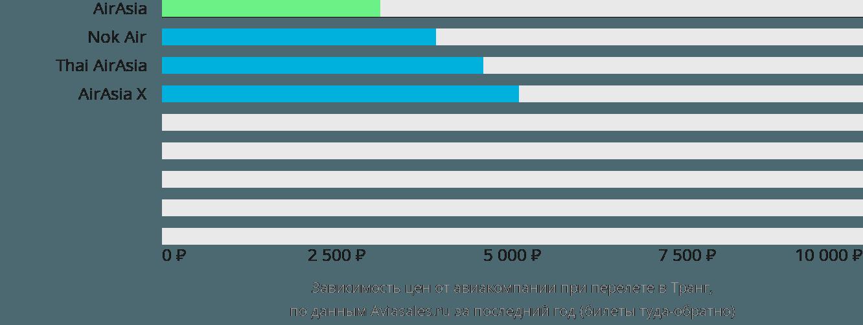 Динамика цен в зависимости от авиакомпании, совершающей перелет в Транг