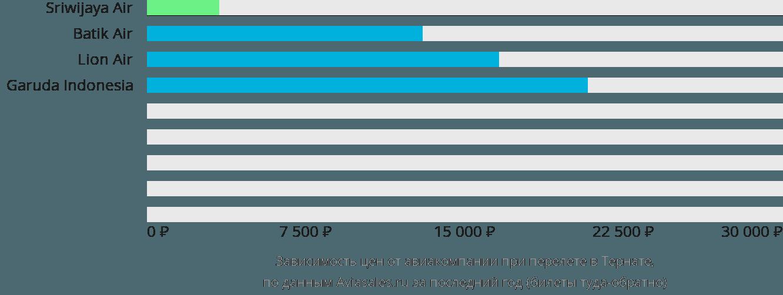 Динамика цен в зависимости от авиакомпании, совершающей перелет в Тернате