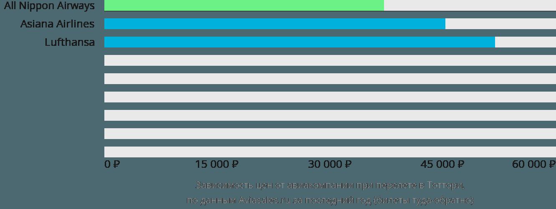 Динамика цен в зависимости от авиакомпании, совершающей перелет в Тоттори