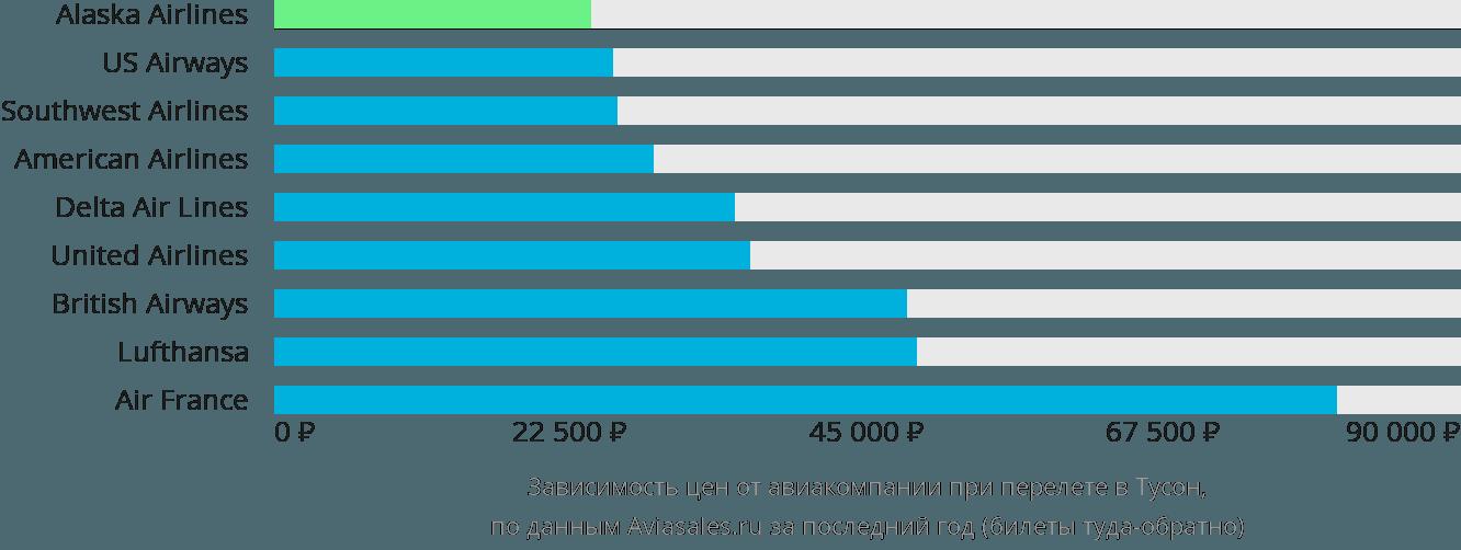 Динамика цен в зависимости от авиакомпании, совершающей перелет в Туксон
