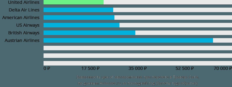 Динамика цен в зависимости от авиакомпании, совершающей перелет в Траверс-Сити