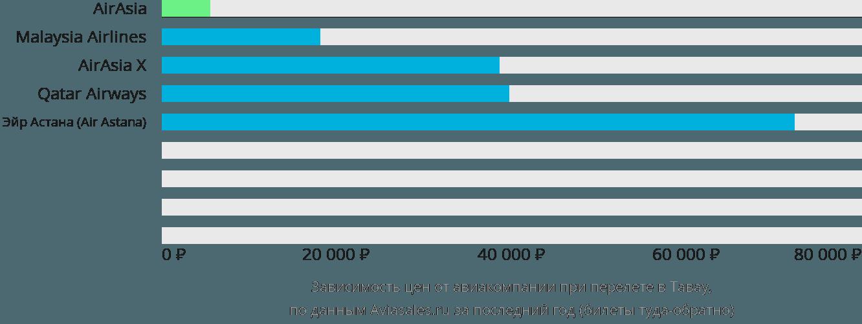 Динамика цен в зависимости от авиакомпании, совершающей перелет Тавау