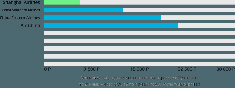 Динамика цен в зависимости от авиакомпании, совершающей перелет Тункси