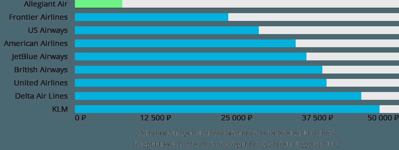 Динамика цен в зависимости от авиакомпании, совершающей перелет в Ноксвилл