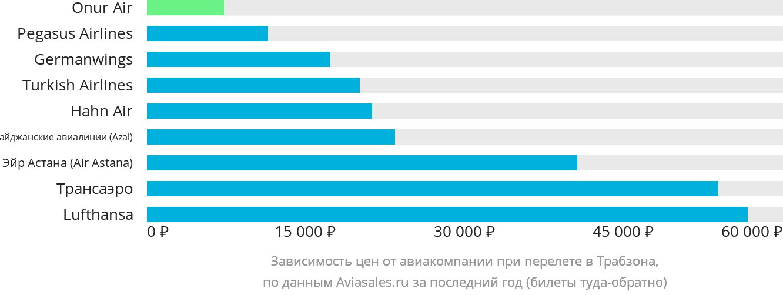Динамика цен в зависимости от авиакомпании, совершающей перелет в Трабзона