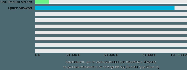 Динамика цен в зависимости от авиакомпании, совершающей перелет в Уберабу