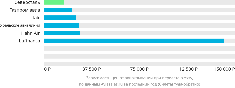 Динамика цен в зависимости от авиакомпании, совершающей перелет в Ухту