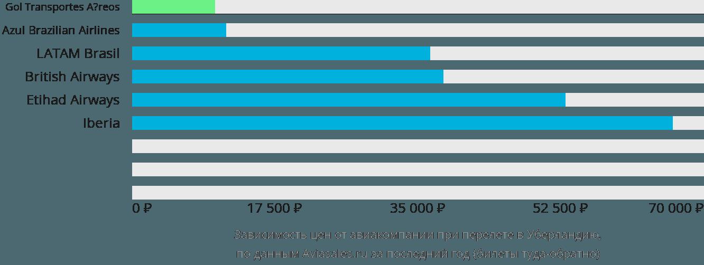 Динамика цен в зависимости от авиакомпании, совершающей перелет в Уберландию