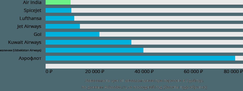 Динамика цен в зависимости от авиакомпании, совершающей перелет в Удайпур