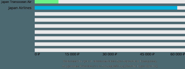 Динамика цен в зависимости от авиакомпании, совершающей перелет в Кумедзиму