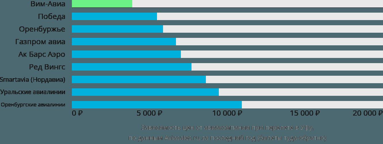 Динамика цен в зависимости от авиакомпании, совершающей перелет в Уфу