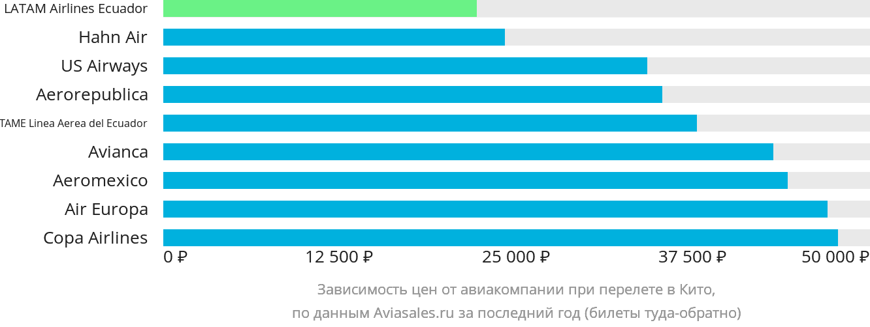 Динамика цен в зависимости от авиакомпании, совершающей перелет в Кито