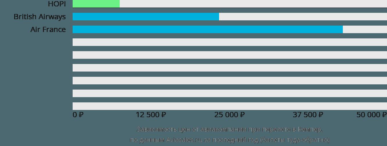 Динамика цен в зависимости от авиакомпании, совершающей перелет в Кемпер