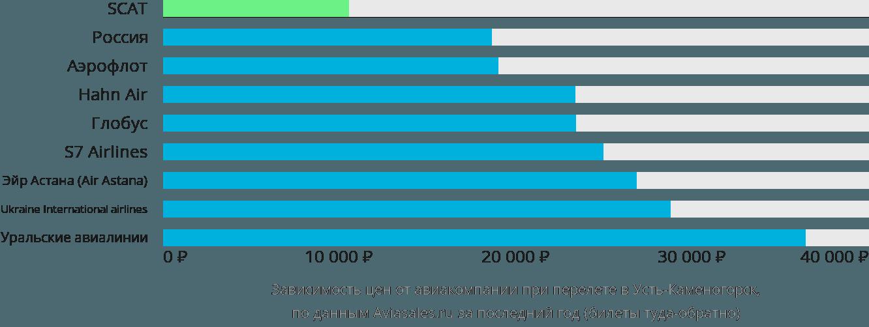 Динамика цен в зависимости от авиакомпании, совершающей перелет в Усть-Каменогорск