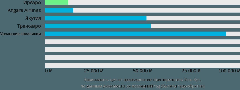 Динамика цен в зависимости от авиакомпании, совершающей перелет в Усть-Кут