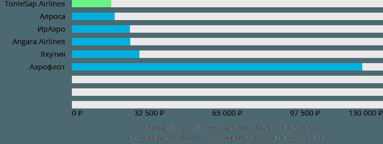 Динамика цен в зависимости от авиакомпании, совершающей перелет в Ленск