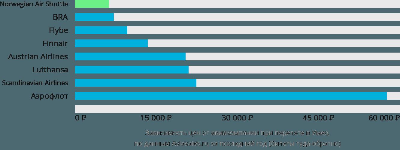 Динамика цен в зависимости от авиакомпании, совершающей перелет в Умео