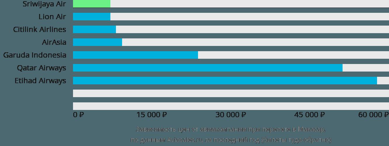 Динамика цен в зависимости от авиакомпании, совершающей перелет в Макасар