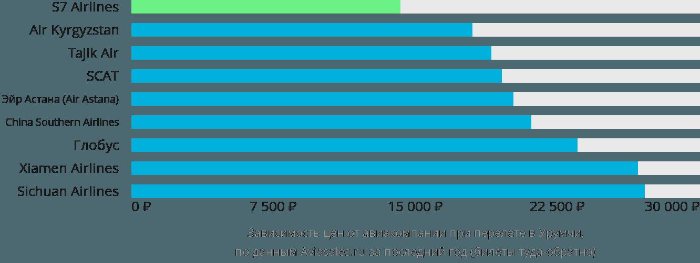 Динамика цен в зависимости от авиакомпании, совершающей перелет в Урумчи