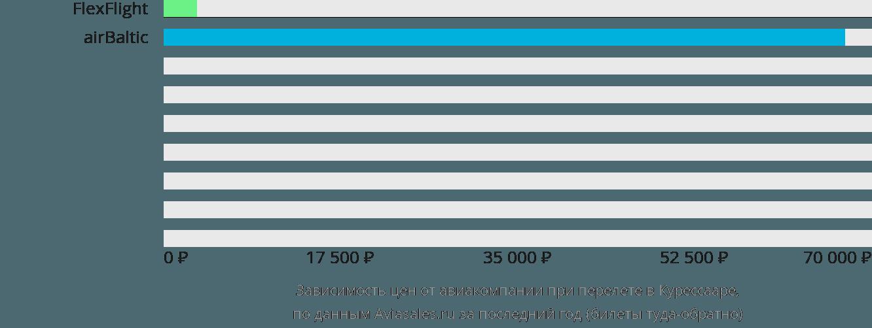 Динамика цен в зависимости от авиакомпании, совершающей перелет в Курессааре