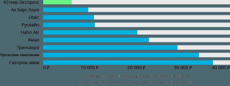Динамика цен в зависимости от авиакомпании, совершающей перелет в Курск