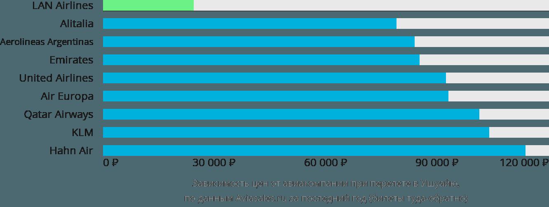 Динамика цен в зависимости от авиакомпании, совершающей перелет в Ушуайю