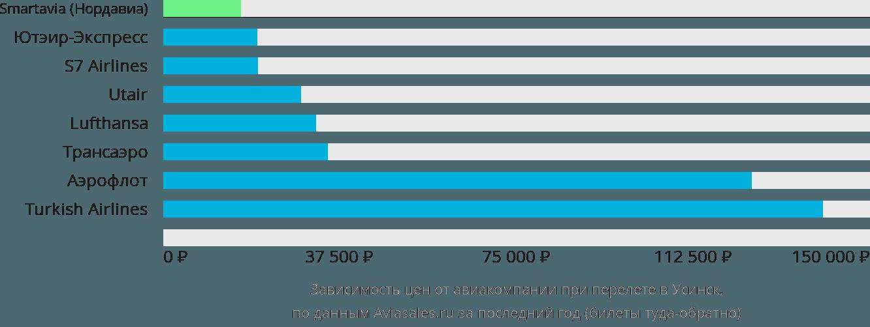 Динамика цен в зависимости от авиакомпании, совершающей перелет в Усинск