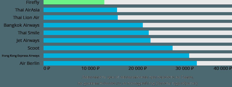 Динамика цен в зависимости от авиакомпании, совершающей перелет на Самуи