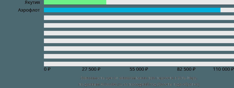 Динамика цен в зависимости от авиакомпании, совершающей перелет Усть-Нера