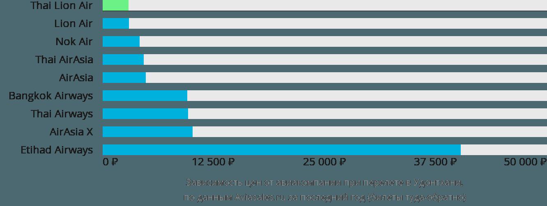 Динамика цен в зависимости от авиакомпании, совершающей перелет в Удонтхани