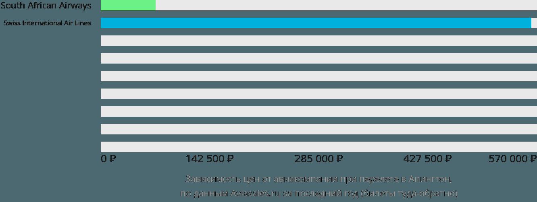 Динамика цен в зависимости от авиакомпании, совершающей перелет в Апингтон