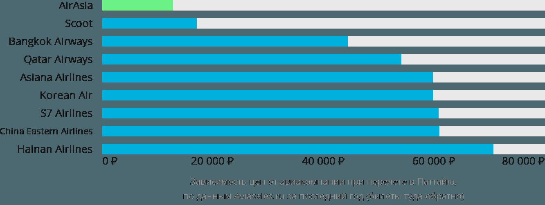 Динамика цен в зависимости от авиакомпании, совершающей перелет в Паттайю