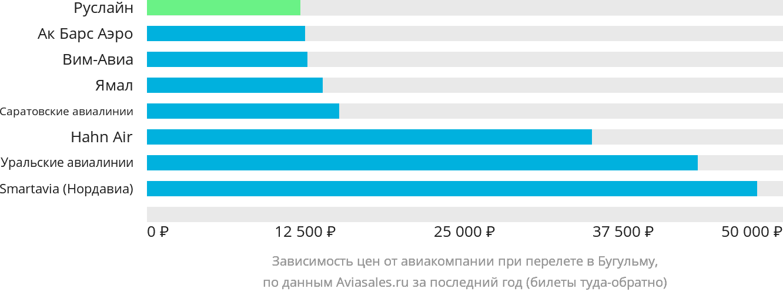 Динамика цен в зависимости от авиакомпании, совершающей перелет в Бугульму