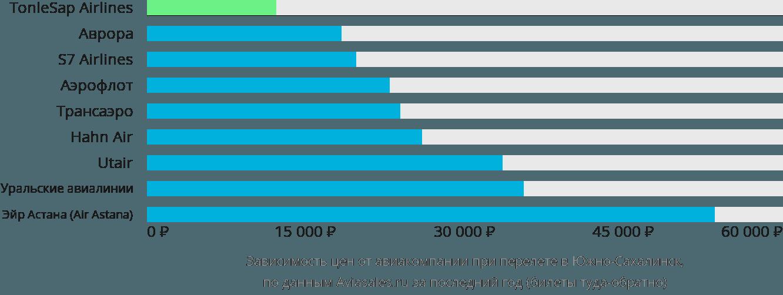 Динамика цен в зависимости от авиакомпании, совершающей перелет в Южно-Сахалинск
