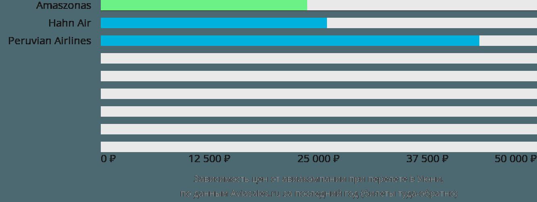 Динамика цен в зависимости от авиакомпании, совершающей перелет в Уюни