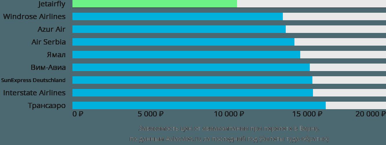 Динамика цен в зависимости от авиакомпании, совершающей перелет в Варну