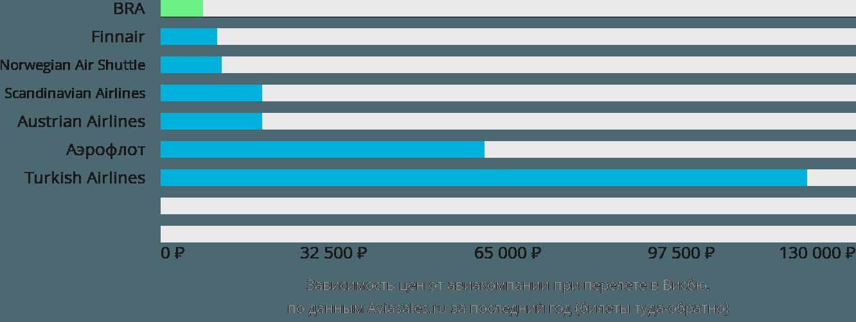 Динамика цен в зависимости от авиакомпании, совершающей перелет в Висбю