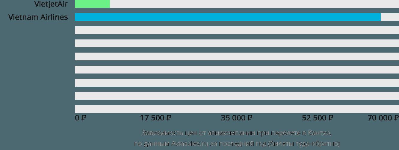 Динамика цен в зависимости от авиакомпании, совершающей перелет в Кантхо