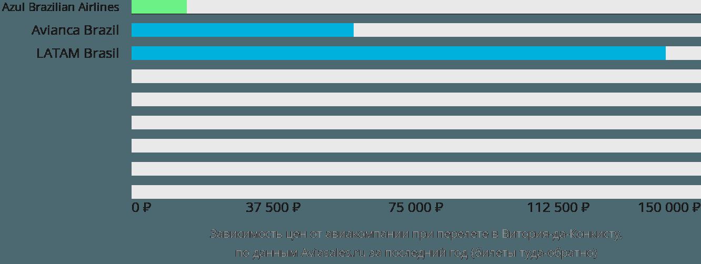 Динамика цен в зависимости от авиакомпании, совершающей перелет в Витория-да-Конкисту