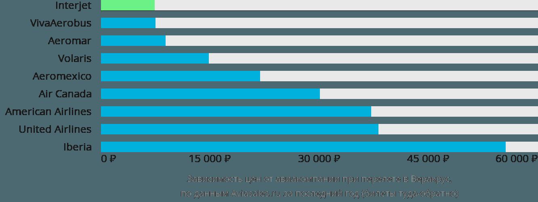 Динамика цен в зависимости от авиакомпании, совершающей перелет в Веракрус