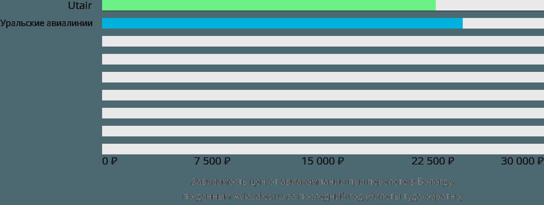 Динамика цен в зависимости от авиакомпании, совершающей перелет в Вологду